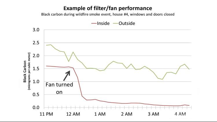 PS Clean Air filter graph