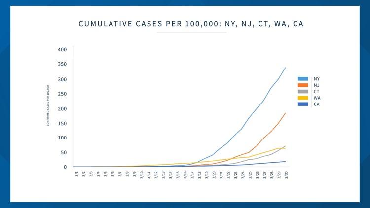 Cumulative coronavirus cases per 100,000 in NY, NJ, CT, WA, CA