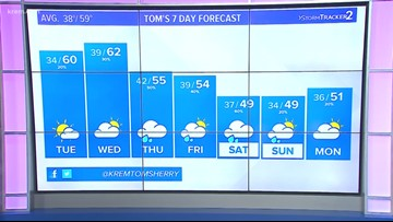 Weather forecast at 4 p.m. on October 14, 2019