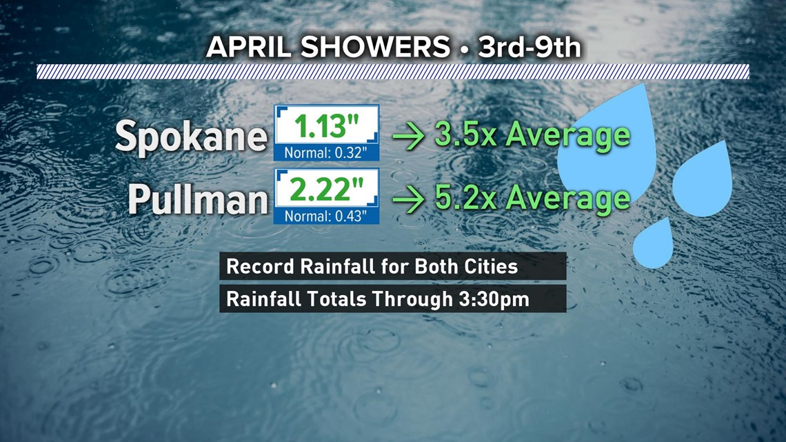 record rainfall for spokane and pullman in early april