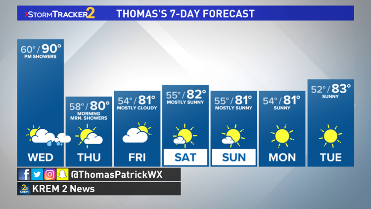 90s return today and Wednesday; cooler for the rest of the week