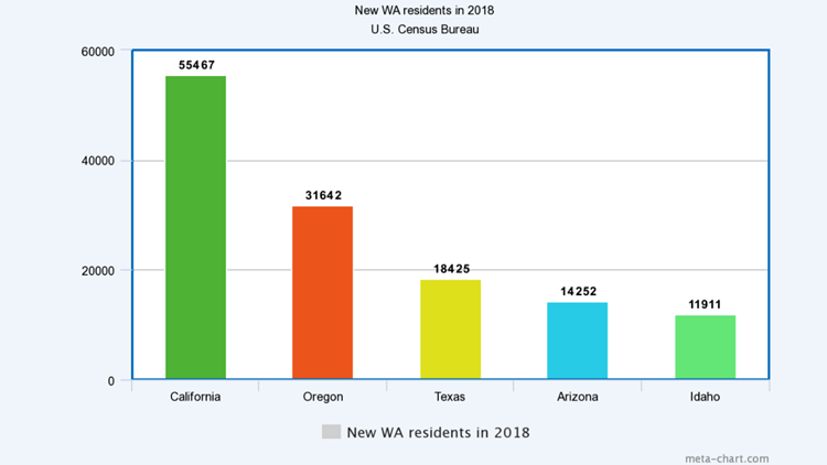 New WA residents in 2018