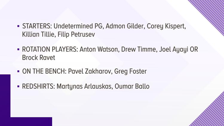 Gonzaga roster
