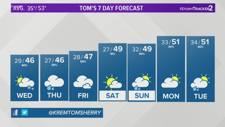 More rain and snow Tuesday night into Wednesday