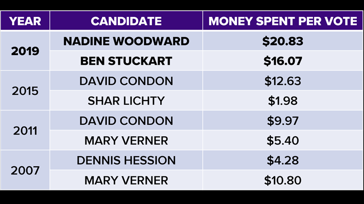 Mayoral spending per vote