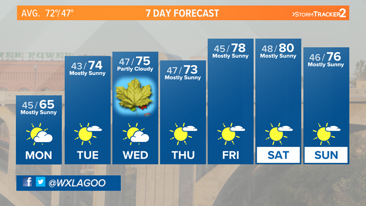 Dry weather and mild temperatures expected all week