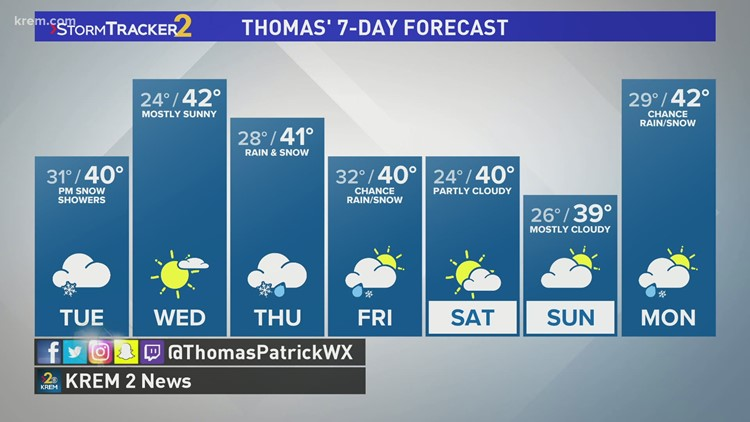 Winds ease up on Tuesday plus a chance of rain later in the week