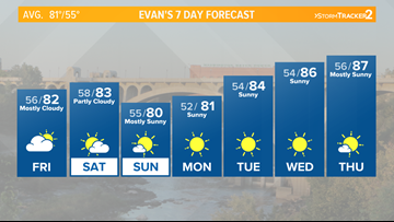 Temps settle into the 80s, breezy weekend expected