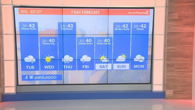 Temps stabilize as winds stay breezy into Tuesday
