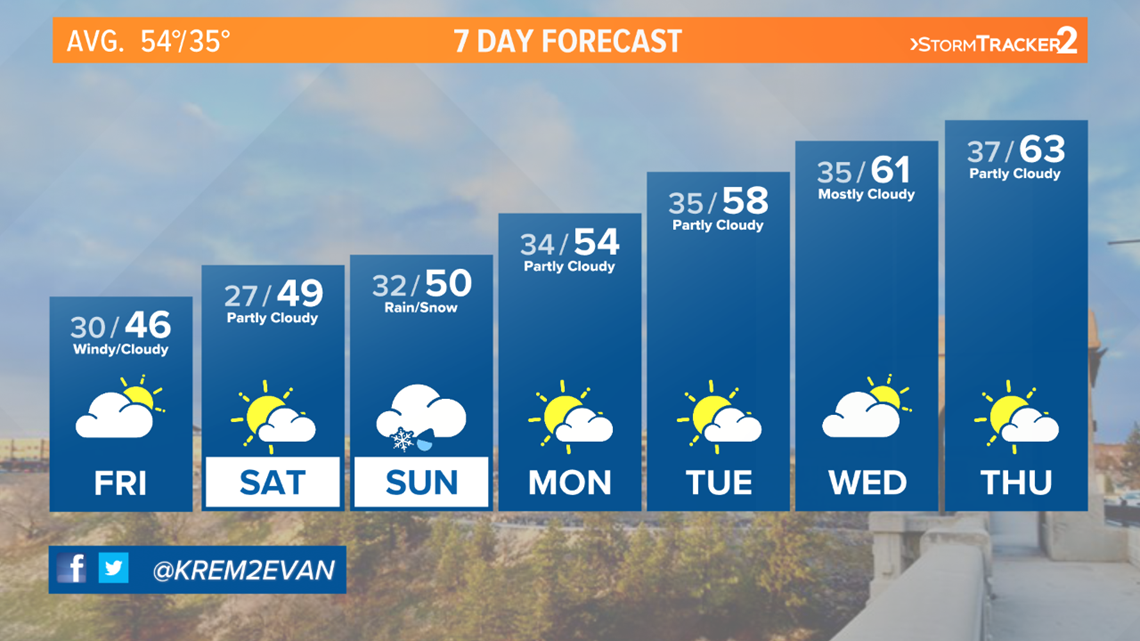 Breezy and cloudy Friday, drier and calm for Saturday