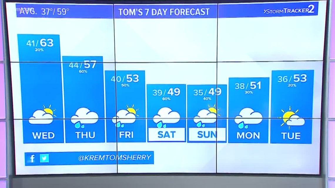 Clouds increase ahead of a rainy rest of the week