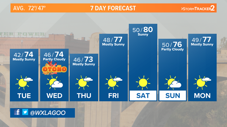 Dry weather and mild all week long