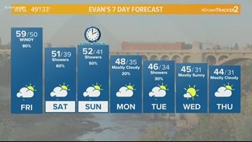Weather Update: Noon (11-2-18)