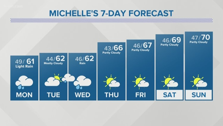 Much cooler temperatures and a little bit of rain to start the week