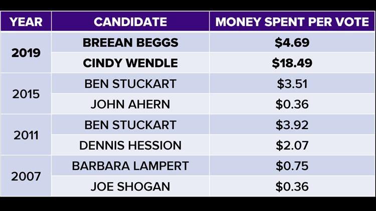 Council president spending per vote