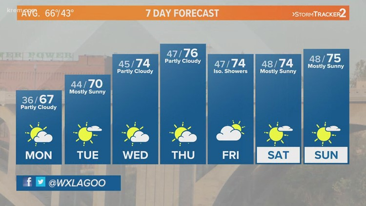 Continued dry with warming temperatures this week