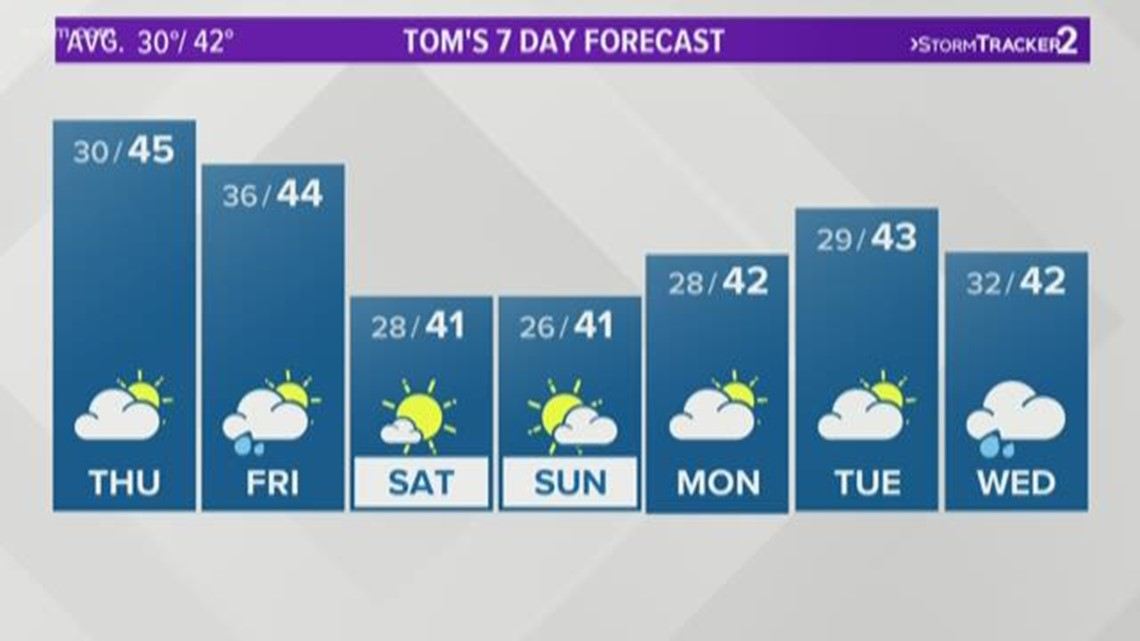 FORECAST | Highs in the upper 30s, mid 40s this week