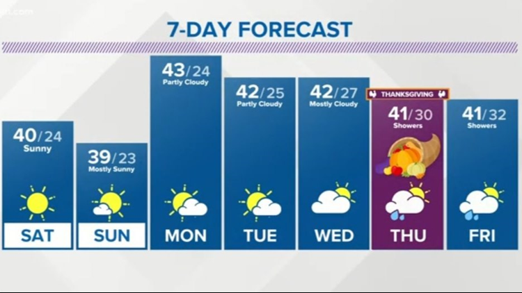FORECAST   Highs in the upper 30s, mid 40s this week