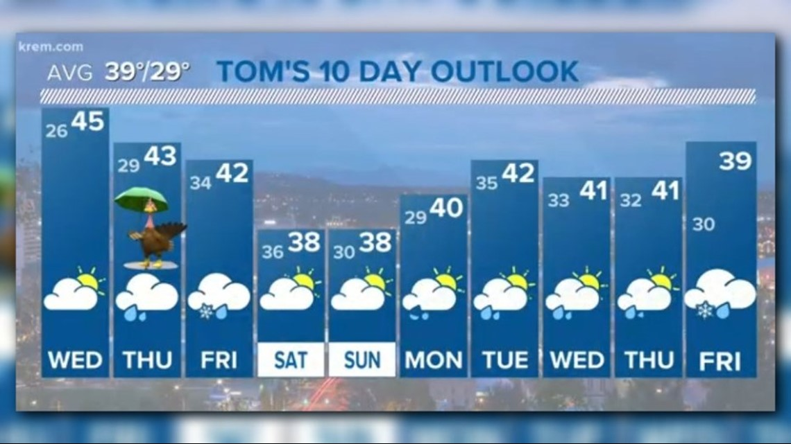 FORECAST | Rain Wednesday and Thursday this week