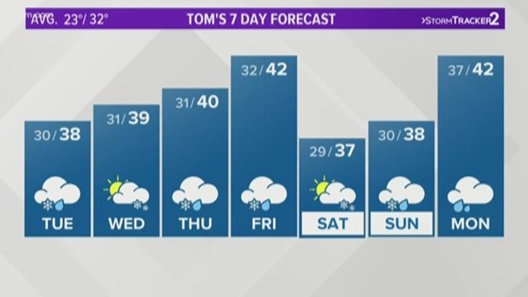 FORECAST |  Snow expected throughout the week