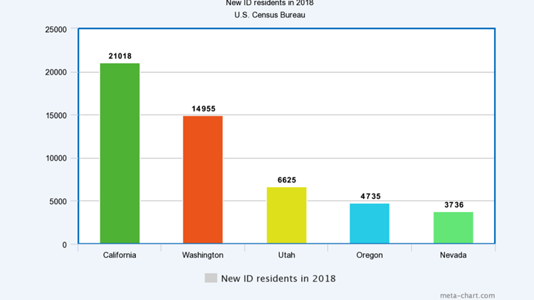 New ID residents in 2018