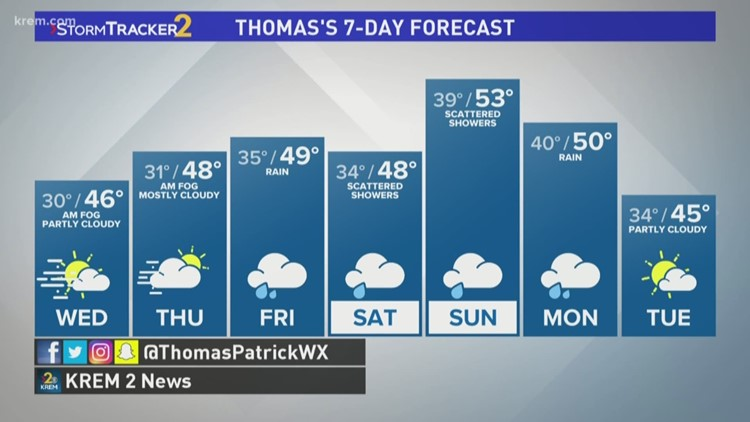 Foggy mornings continue for the week