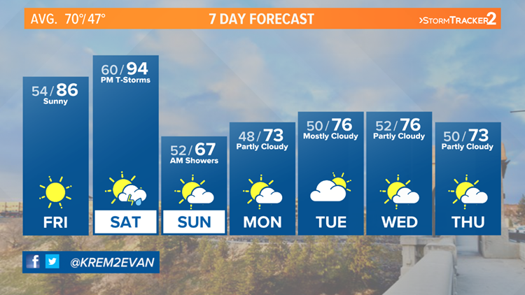 Warmest temps so far this year with severe thunderstorms possible Saturday