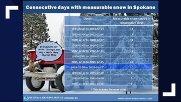 Spokane sees tenth straight day of snow, tied for third-most consecutive days
