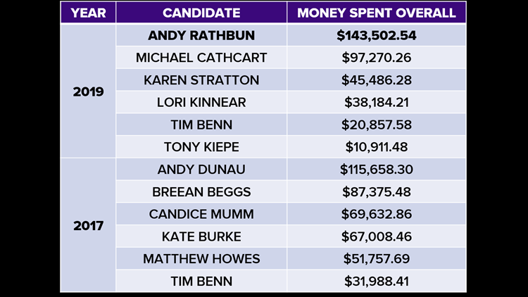 Money spent on council candidates