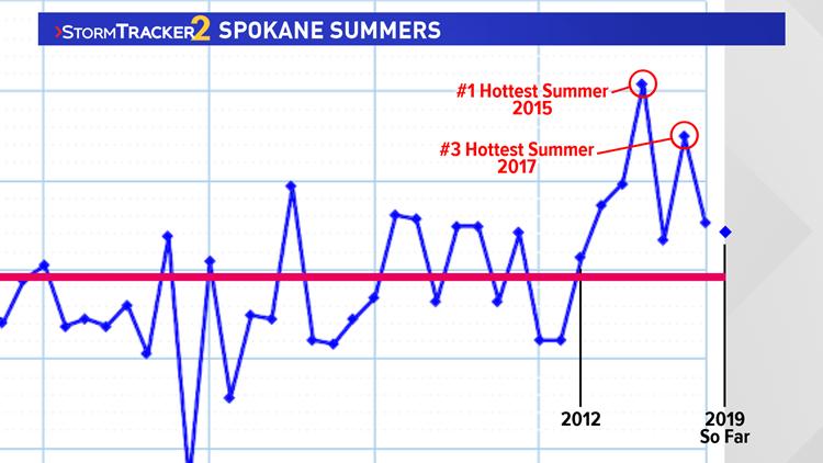 Spokane Summer Temperature