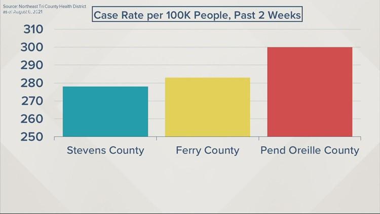 Northeast Washington COVID-19 cases, hospitalizations surge