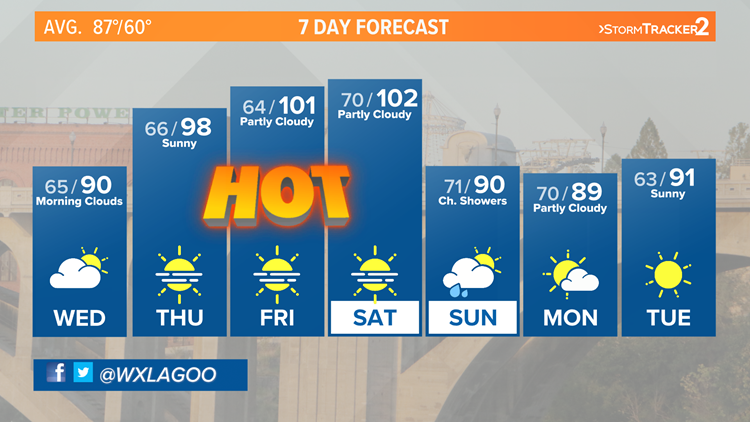 100 Degrees back in the forecast to end July