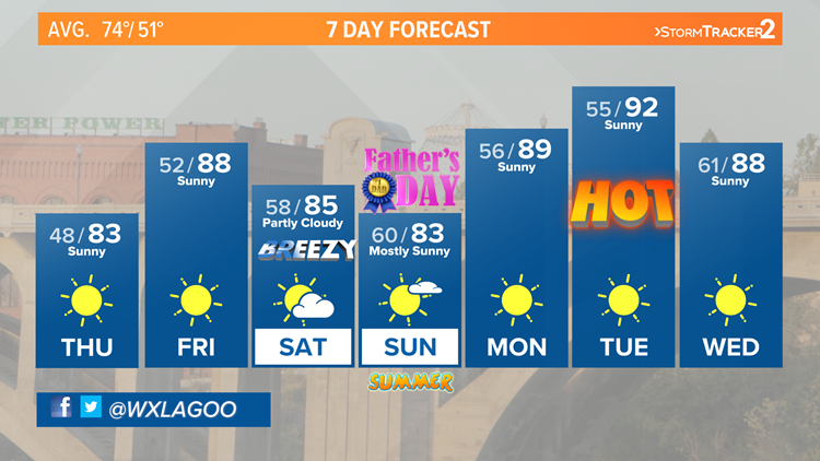 80s return as the first days of summer draw near