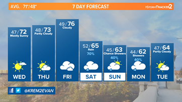Dry and warm week with showers returning for the weekend