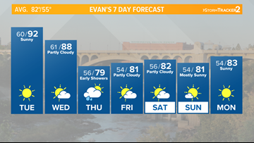 Widespread 90s across the Inland Northwest Tuesday
