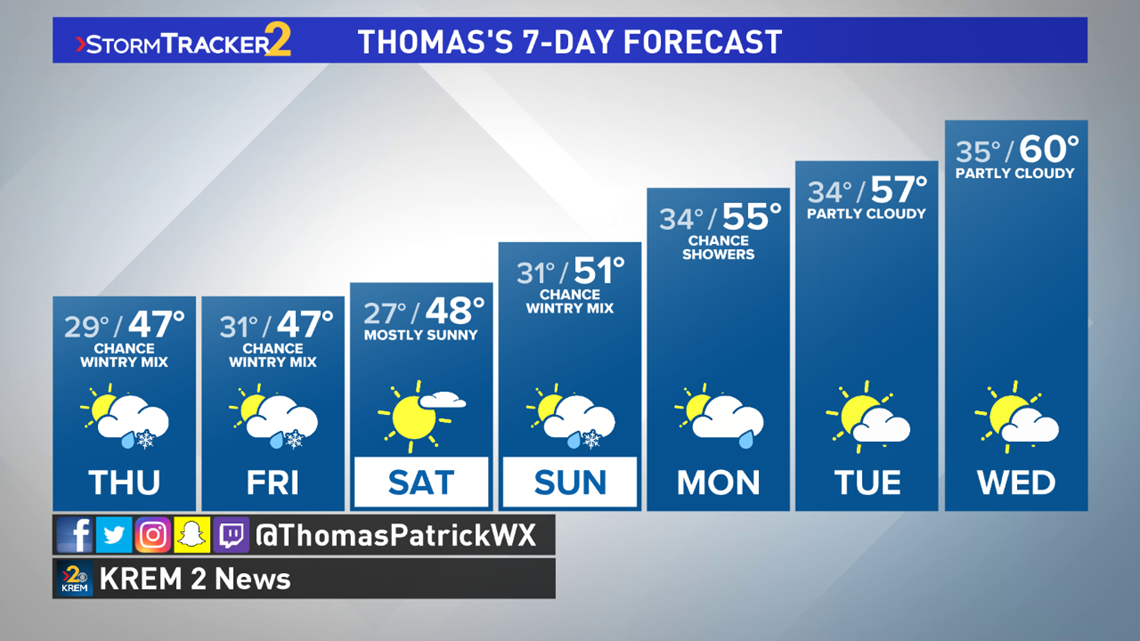 Scattered snow and rain showers linger most of the week