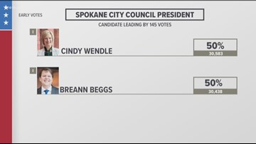 Beggs takes seven-vote lead over Wendle in Spokane City Council President race