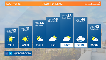 Sunshine continues across the Inland Northwest