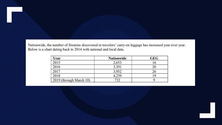 TSA firearm stats