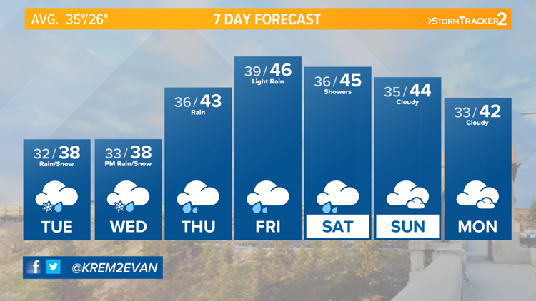 Warmer and rainy weather, still some snow Tuesday