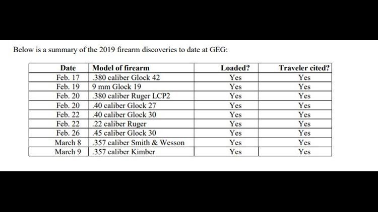 Spokane International Airport firearms stats