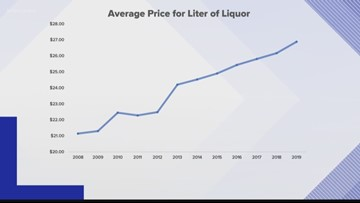 Private liquor in Washington state: Are we better off?