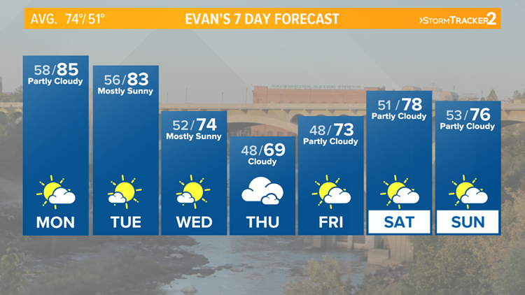 Warm start to week, but a cool down on the way