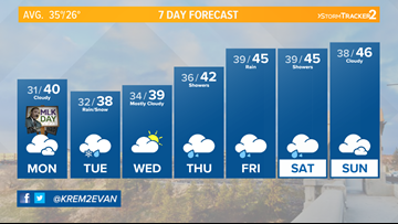 Dry and cloudy Monday, rain and snow arrive Tuesday