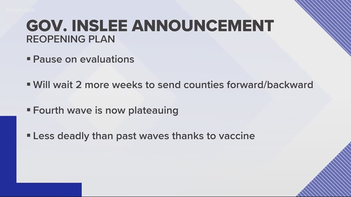Spokane County staying in Phase 3 after Inslee announces reopening pause