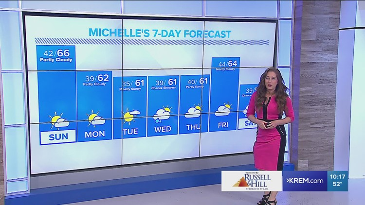 Mild and dry weather continue into Sunday