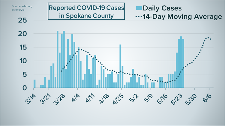 Reported COVID-19 cases in Spokane County