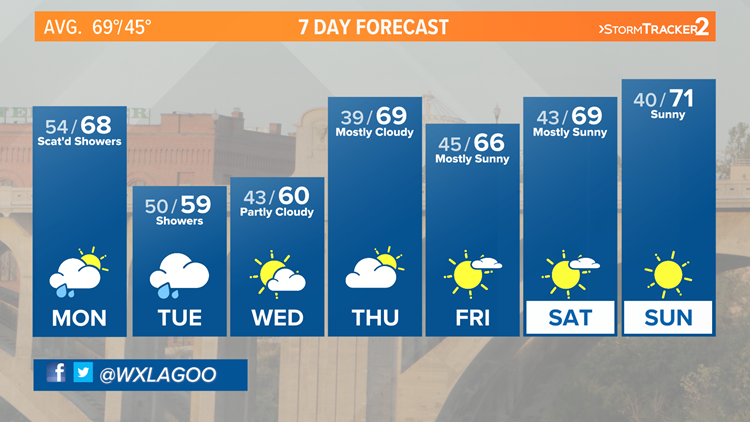 Showers and cool temps to start the week