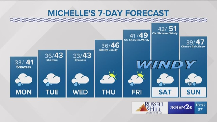 Mild temperatures with off and on rain all week