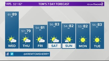 Weather update at 5 p.m. on August 20, 2019